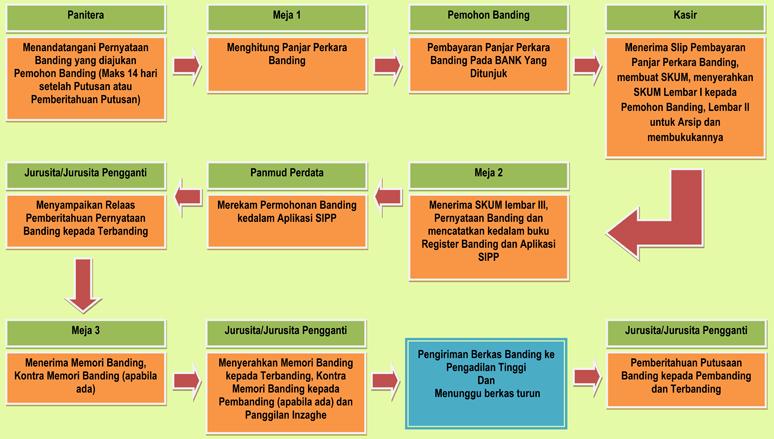Alur_ Proses_ Banding_Perkara_Perdata