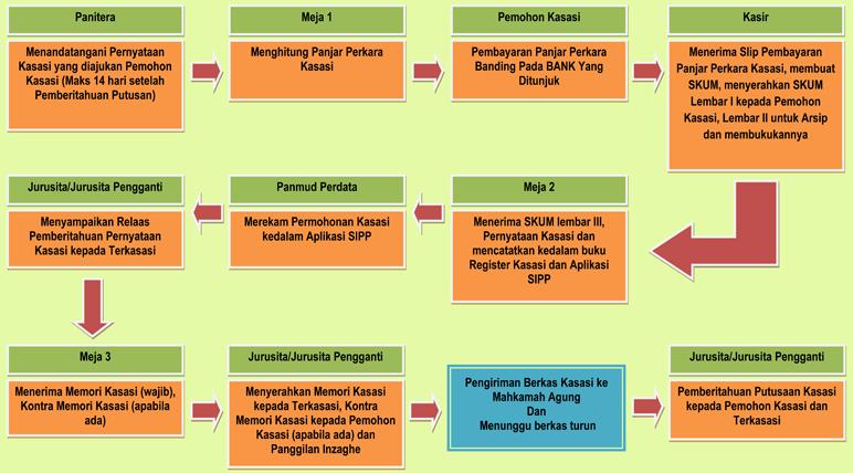 Alur_ Proses_ Kasasi_ Perkara_Perdata