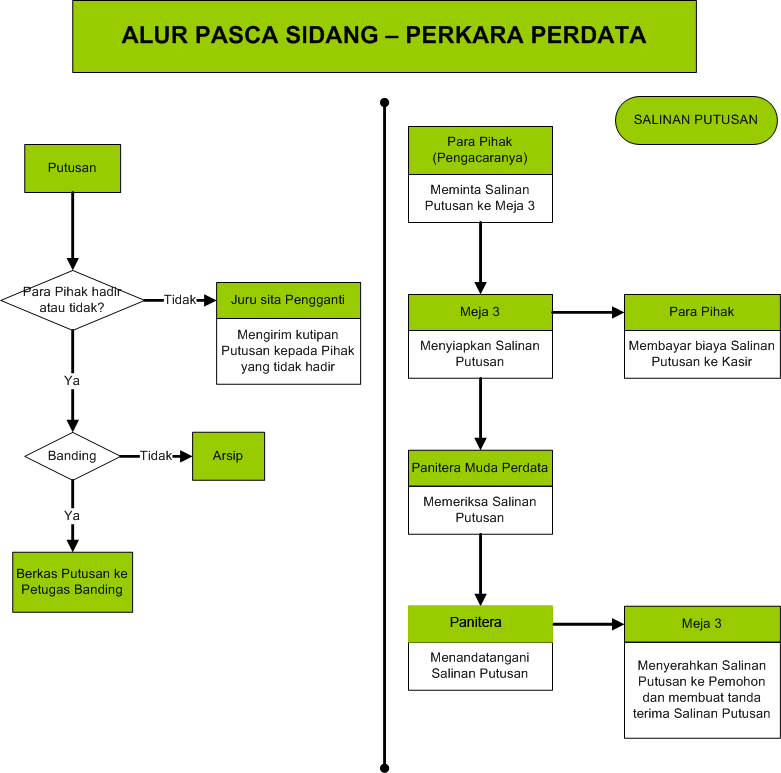 alur_pasca_sidang_perdata